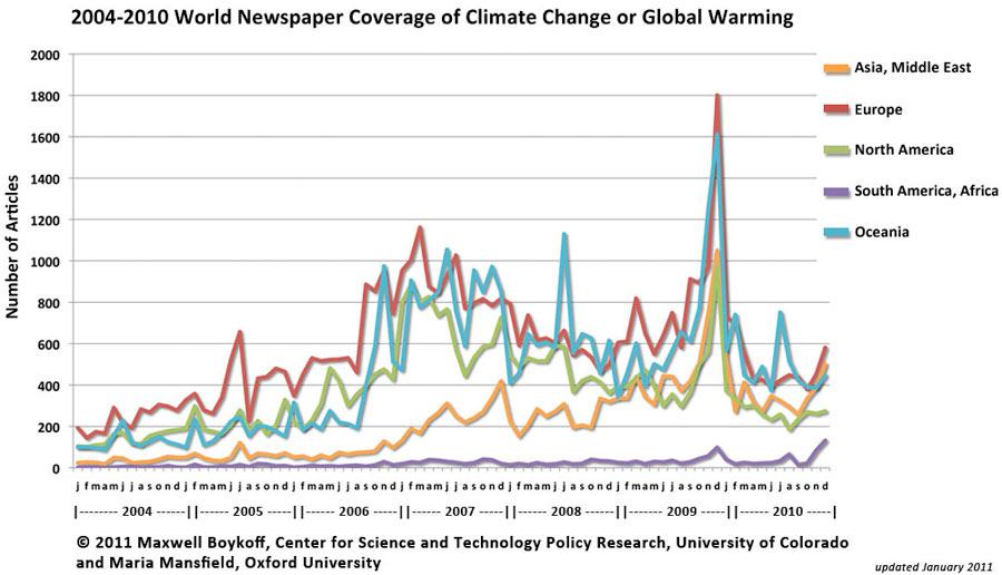 Climate Change - United Kingdom - Period 1