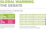 Climate Scam - 97% Of Climate Scientists Are In Consensus, Is A Lie