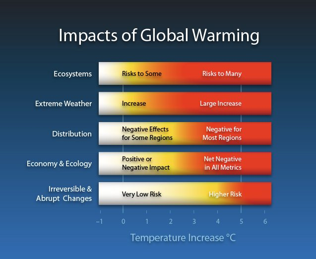 Global warming a term we have