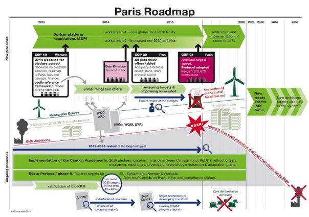 The road map to COP21, note the beginning of the end of fossil fuel use scheduled for 2016.
