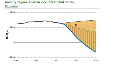 USA_emission_scorecard_466